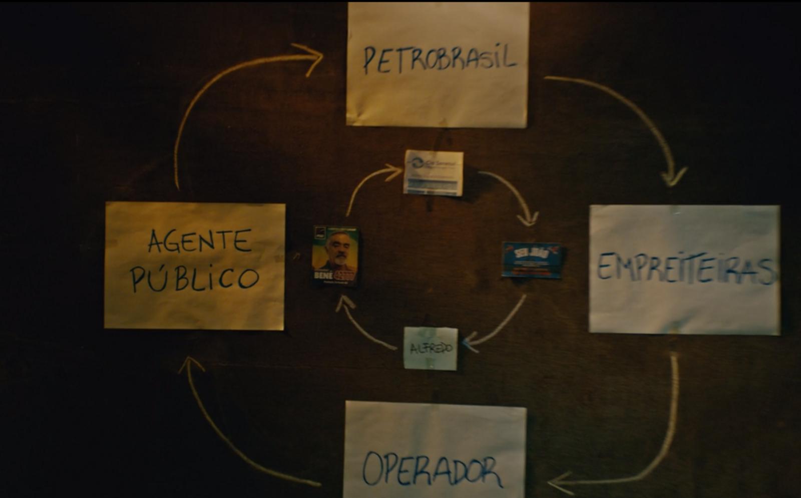 Esquema de corrupção ilustrado na série O Mecanismo