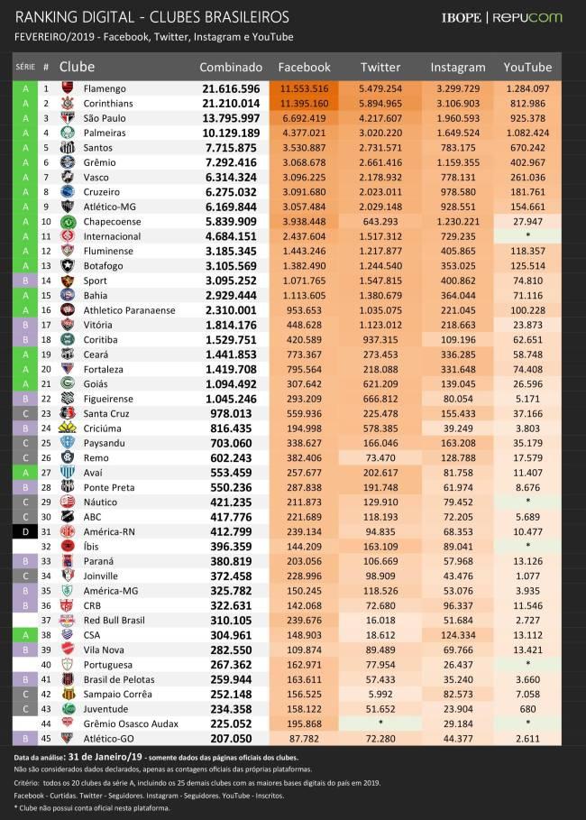 Ranking Ibope/Repucom de fevereiro de 2019