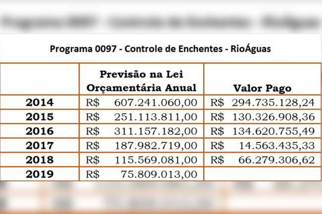 Rio Transparente, acesso em 07/02/2019