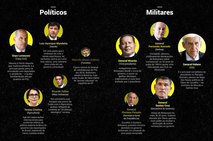 As constelações da República