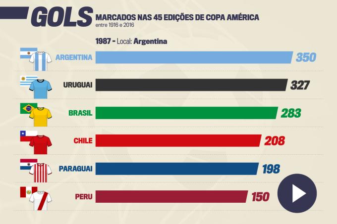 Gols marcados nas 45 edições de Copa América entre 1916 e 2016