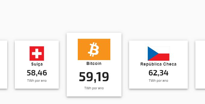 Bitcoin já gasta mais energia que a Suiça