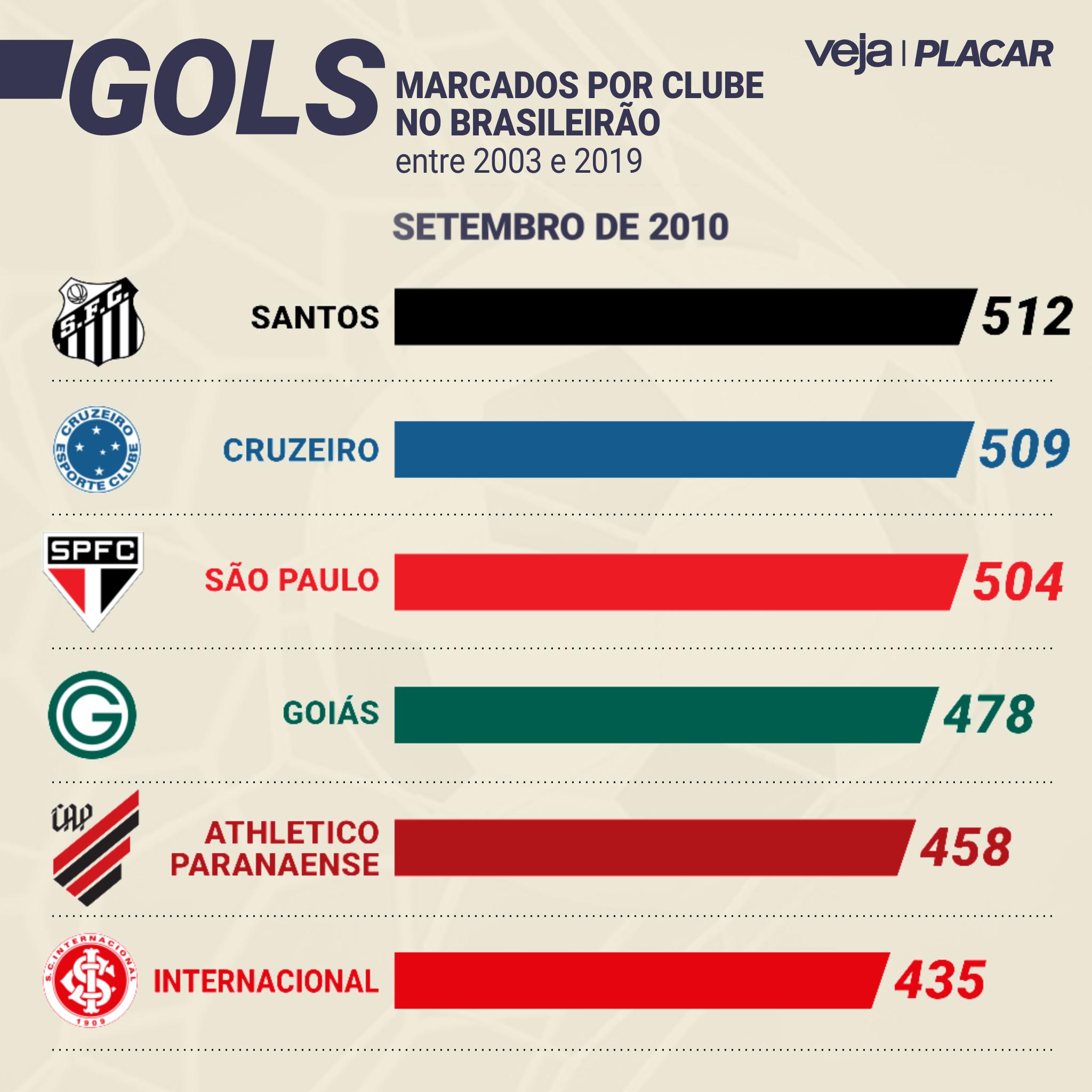 Video Os Clubes Mais Goleadores Do Brasileirao Por Pontos Corridos Veja