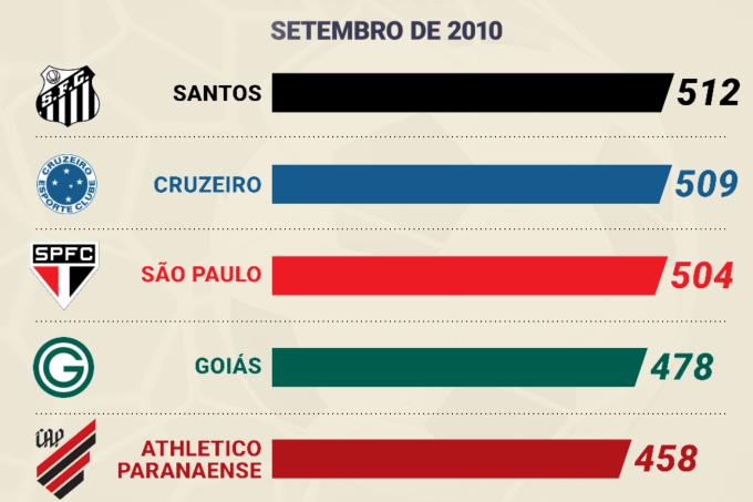 times_brasileirao