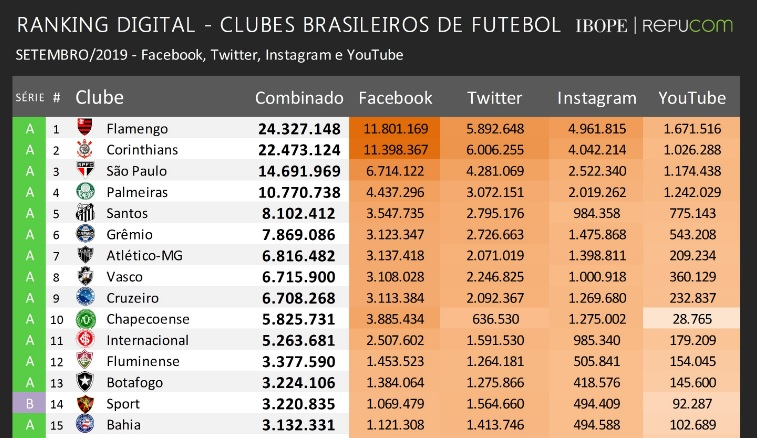 Ranking dos clubes mais populares nas redes