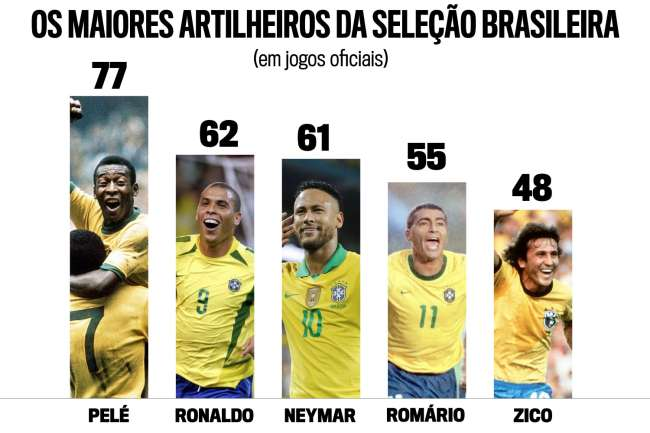 Artilheiros da seleção brasileira em jogos oficiais