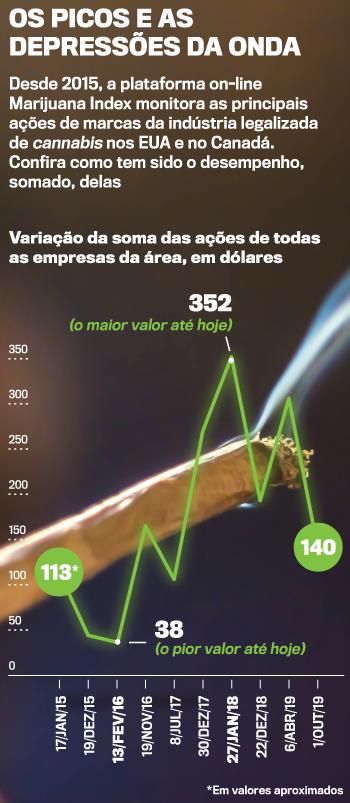 A instabilidade do mercado da maconha nos países onde ela é legalizada