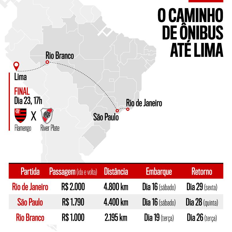 Trajetos de ônibus até Lima
