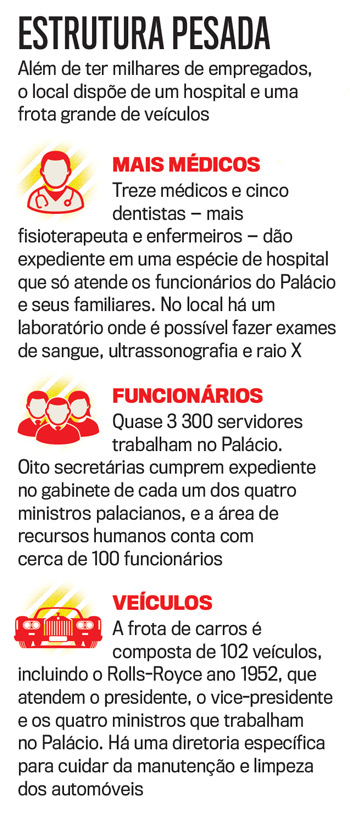 As regalias do Planalto: frota de 102 carros e 5 consultórios de dentistas