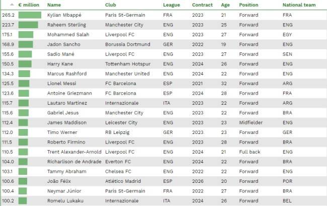 Top 20 do ranking da CIES Football Observatory de 2020