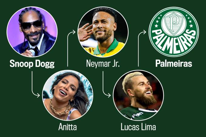 Snoop Dog > Palmeiras