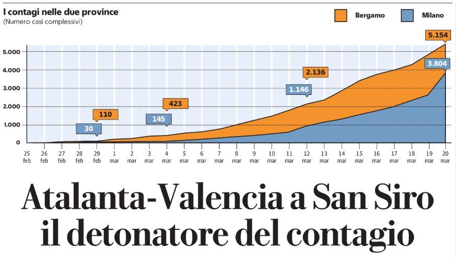 Gráfico mostra evolução do vírus após partida entre Atalanta e Valencia