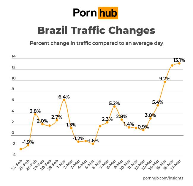 Gráfico mostra aumento na audiência do site PornHub no Brasil