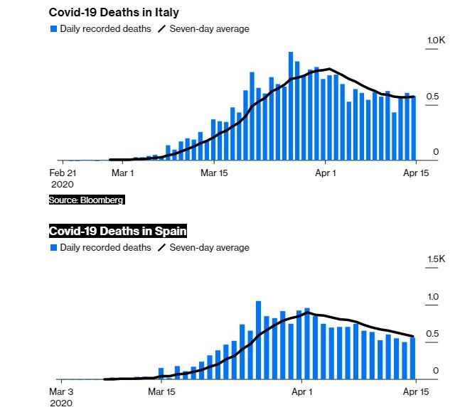Gráfico de mortes por Covid-19 na Itália e na Espanha