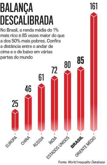 Leia nesta edição: Como a pandemia ampliou o abismo entre ricos e pobres no Brasil. E mais: entrevista exclusiva com Pazuello, ministro interino da Saúde