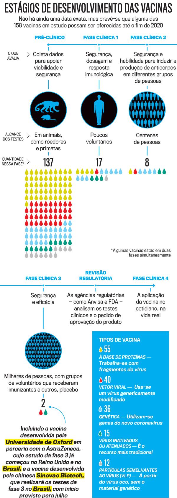 Imagem ilustrativa sobre estágios de desenvolvimento das vacinas