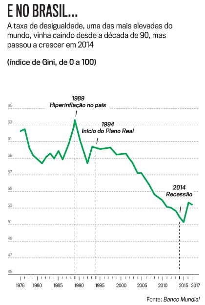 Como a pandemia amplia a crise da desigualdade social no Brasil e no mundo