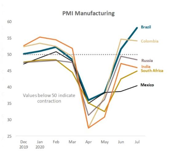 Crescimento da Indústria