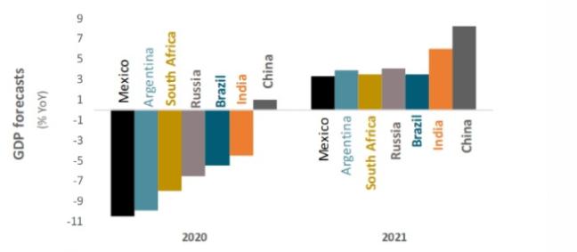 Projeções para o PIB em 2020 e 2021 de países emergentes