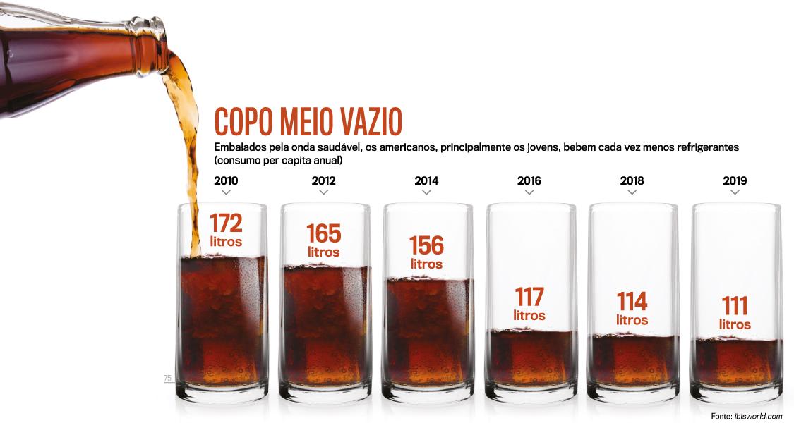 A Coca-Cola sofre com a rejeição de refrigerantes pelos millennials 21