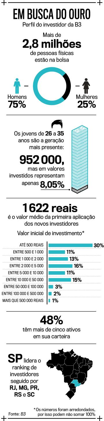 Por que a onda de novatos na bolsa pode gerar um ciclo virtuoso no Brasil