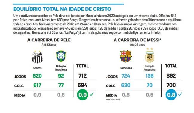 Comparação entre Messi e Pelé - PLACAR