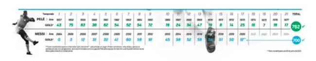 Gráfico com gols de Pelé e Messi ano a ano