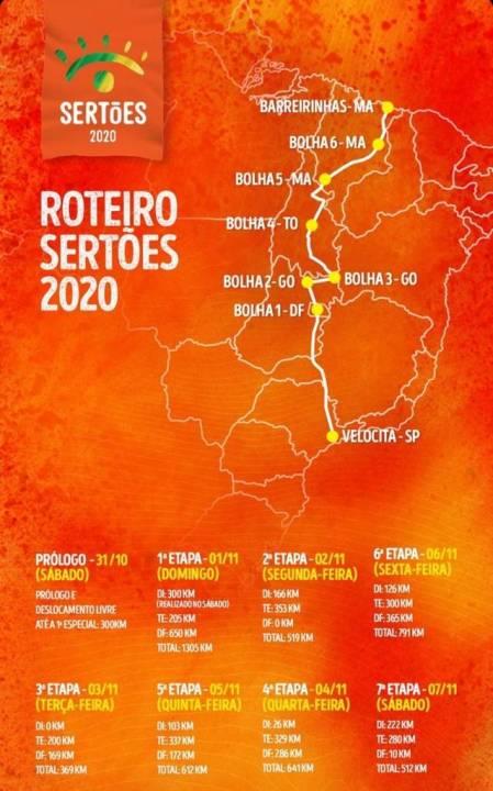 o Roteiro do rali Sertões 2020