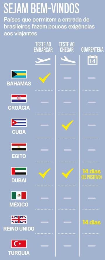 Os países para onde os brasileiros podem viajar na pandemia