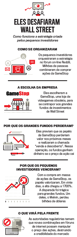 Arte GameStop