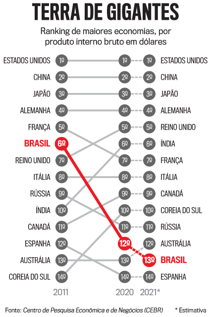 Arte ranking paises PIB