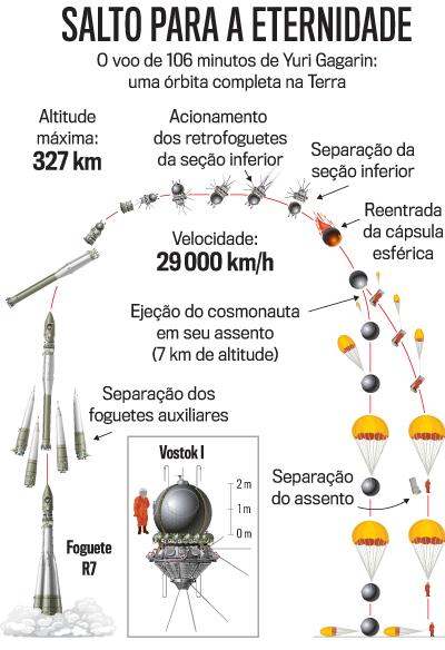 arte Gagarin