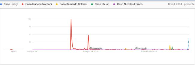 Gráfico mostra crescimento de buscas pelo menino Henry Borel