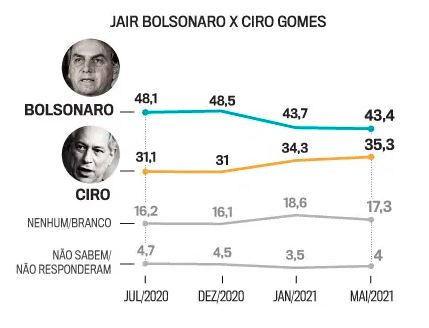 Bolsonaro x Ciro
