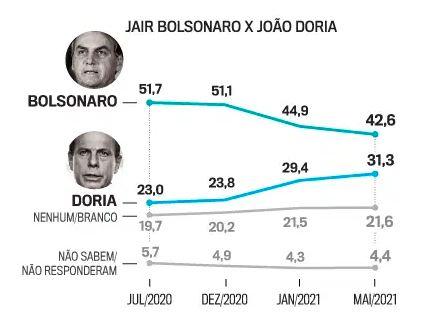 Bolsonaro x Doria