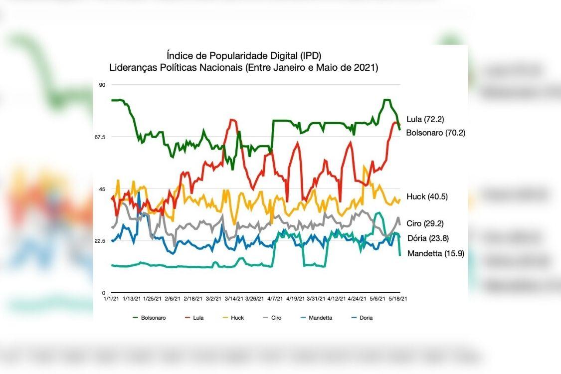 Ranking popularidade digital Lula x Bolsonaro -