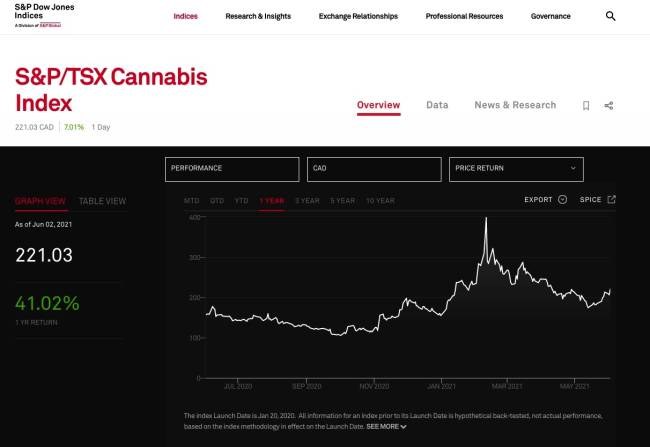 S&P Dow Jones Index S&P:TSX Cannabis Index