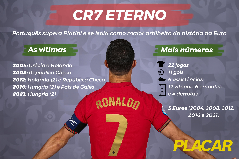 Cristiano Ronaldo chegou ao 10º gol em Euros, ultrapassando Michel Platini -