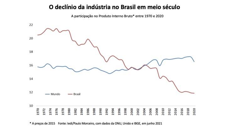 O declínio da Indústria