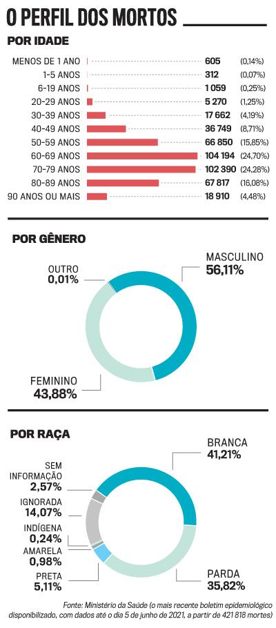 arte perfil mortes por covid no brasil