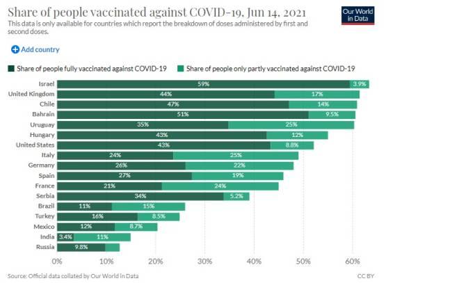 Dados de vacinação dos países