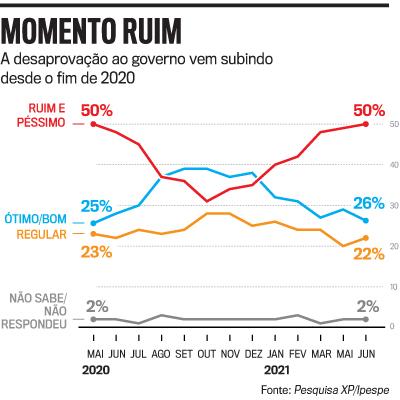 arte pesquisa Bolsonaro