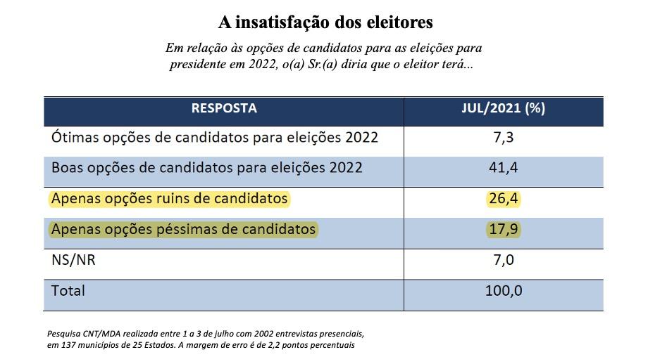 Eleição 2022 pesquisa de insatisfação dos eleitores
