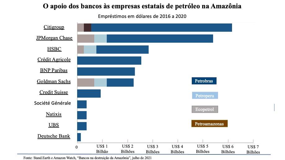 ONGs e bancos disputam o petróleo da Amazônia