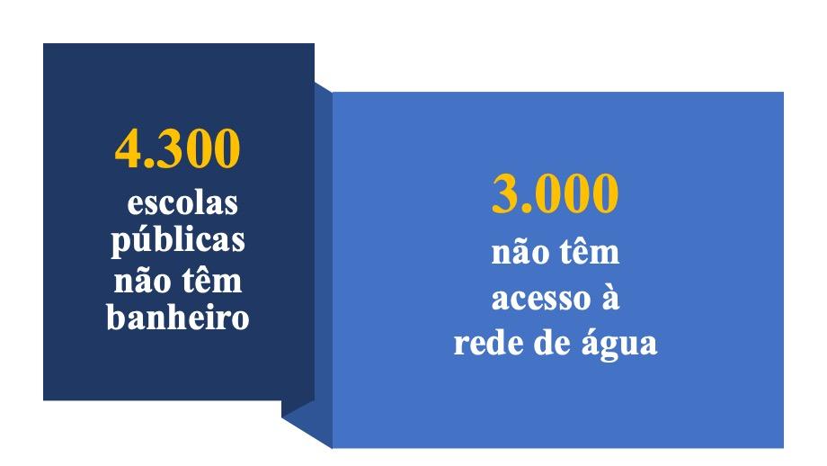 As fragilidades de infraestrutura  nas Escolas Públicas no Brasil