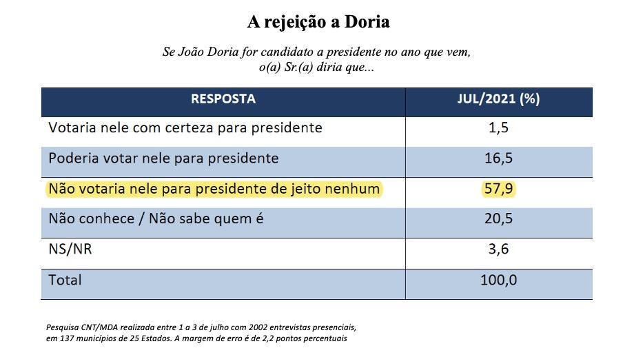 Eleições 2022 Rejeição a Doria