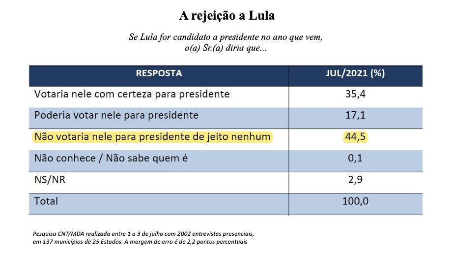 Eleições 2022  Rejeição a Lula