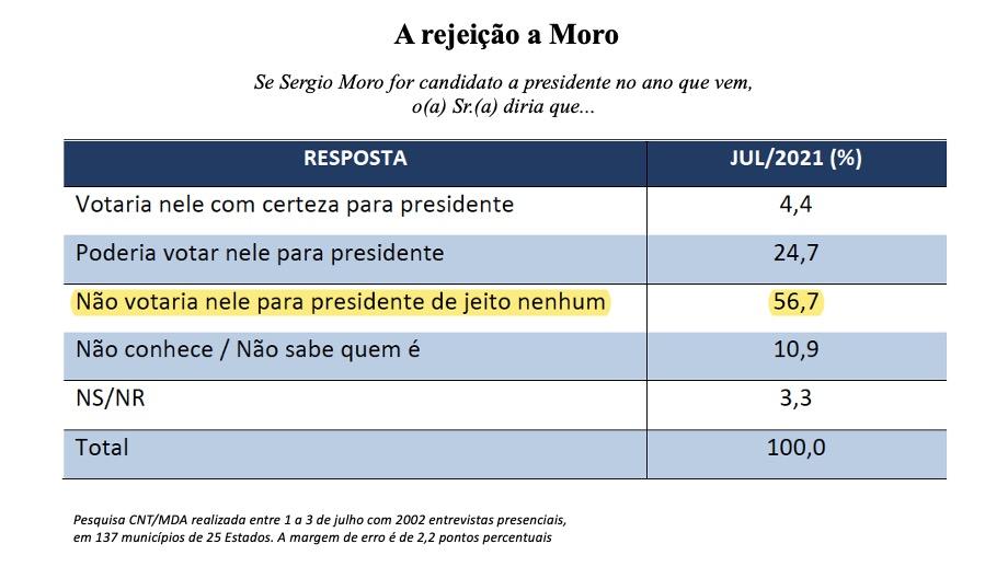 Eleições 2022 Rejeição a Moro