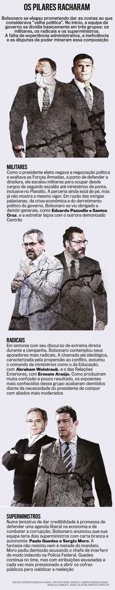Os pilares do Governo Bolsonaro