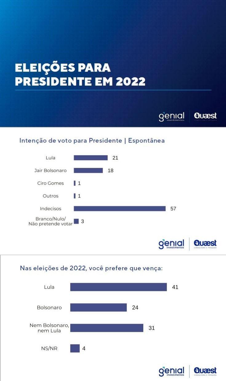 Intenção de voto para presidente espontânea